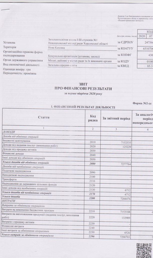 звіт про фін результ